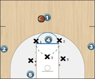 Basketball Play SHORT CORNER LOW BLOCK DEFENDER APPROACHES WING Zone Play