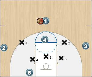 Basketball Play SHORT CORNER FREE THROW OPEN Zone Play
