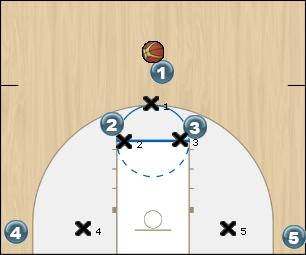 Basketball Play HORNS BASELINE ACTION Man to Man Offense