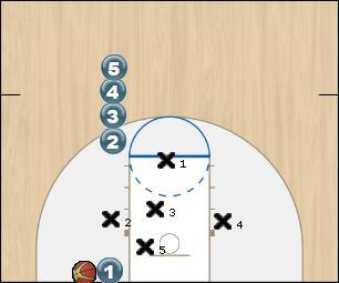 Basketball Play DEFENDING EAGLE Defense