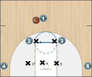 Basketball Play HORNS VS. 2-3 ZONE Zone Play