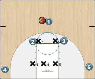 Basketball Play HORNS VS. 2-3 ZONE DEFENDERS APPROACH Zone Play