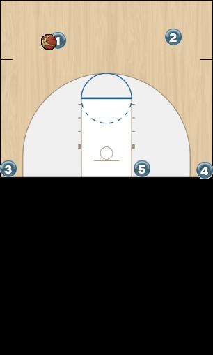 Basketball Play PITCH Man to Man Offense