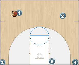 Basketball Play PITCH DOWN Man to Man Offense