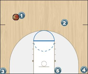 Basketball Play PITCH SPECIAL Man to Man Offense