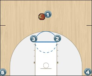 Basketball Play HORNS STAGGER Man to Man Offense