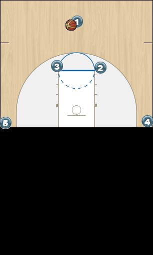 Basketball Play HORNS 2X Man to Man Set