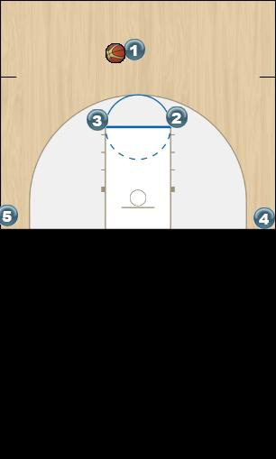 Basketball Play HORNS SPECIAL Man to Man Offense