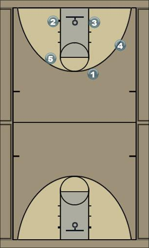 Basketball Play FLEX 4 & 5 POST Man to Man Set