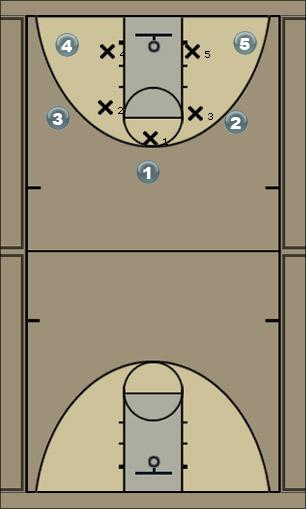 Basketball Play MotionAgainst Zone Zone Play