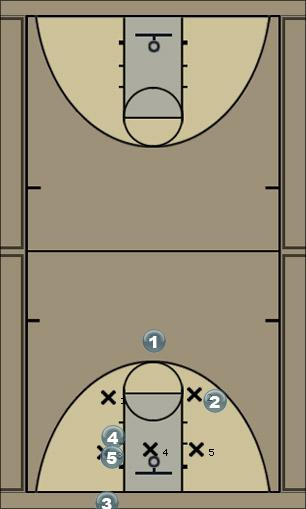 Basketball Play inbound on 2-3 zone Zone Baseline Out of Bounds