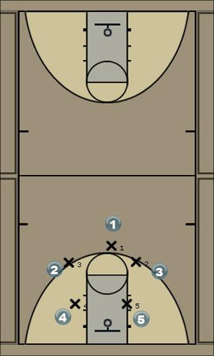 Basketball Play ONE - Man to Man Defense