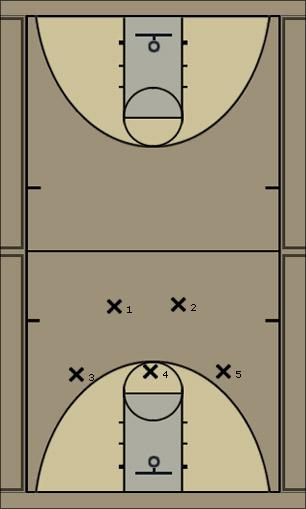Basketball Play Two - 2-1-2 Defense