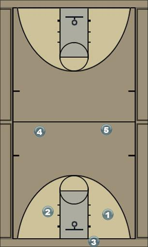 Basketball Play 55 -Full Court Press Defense