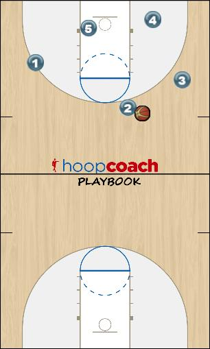 Basketball Play Press 3 Zone Press Break