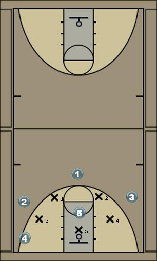 Basketball Play motion Zone Play