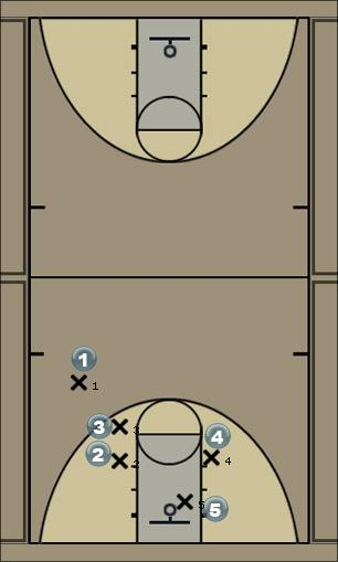 Basketball Play red (man) Man to Man Set