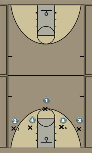 Basketball Play red (zone) Zone Play