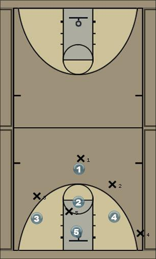 Basketball Play 1-1-3 Defense