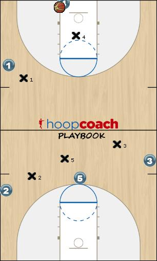 Basketball Play Motion X Man to Man Offense