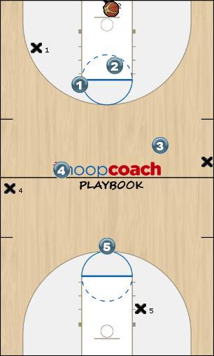 Basketball Play Matchu-up zone full 01 Defense