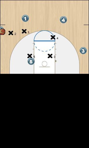 Basketball Play Sortie de balle sur les côtés_X Man to Man Offense