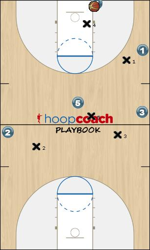 Basketball Play Motion_T Man to Man Offense