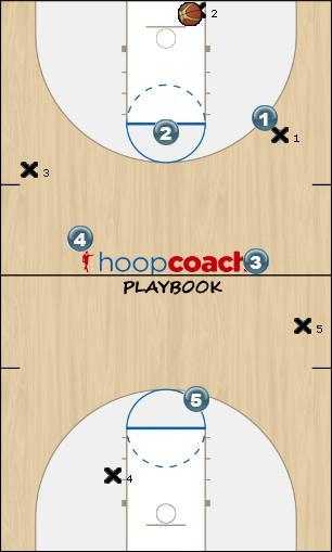 Basketball Play Losange & 1 full Defense