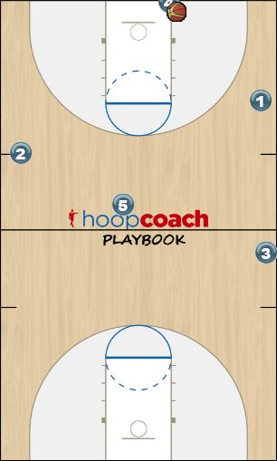 Basketball Play Anti-press X Man to Man Offense