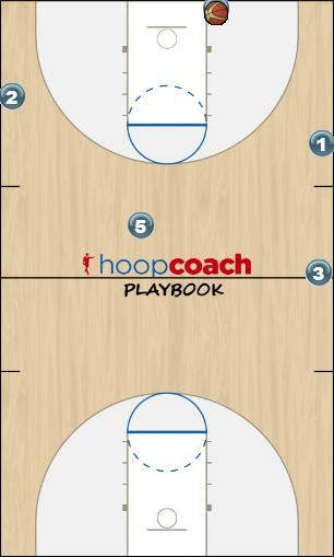 Basketball Play Anti-press T Man to Man Offense