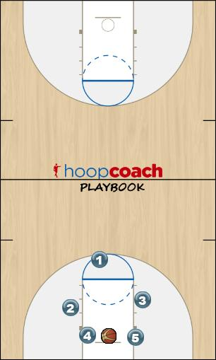 Basketball Play Transition Man to Man Offense