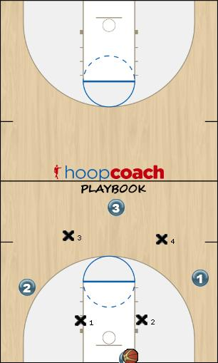 Basketball Play 4 vs 4 press passif Defense