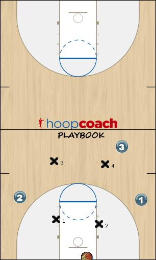 Basketball Play 4 vs 4 press agressif Defense