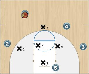 Basketball Play T sur 1-3-1 Zone Play