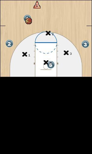 Basketball Play 4 vs 4 (121) Zone Play