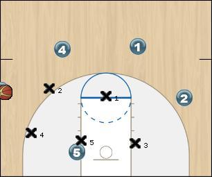 Basketball Play sortie de balle sur zone Zone Play