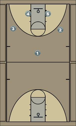 Basketball Play Motion Regular Man to Man Offense
