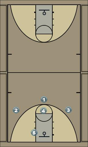 Basketball Play zone - option 1 Zone Play