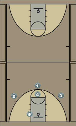 Basketball Play Zone - Option 4 Zone Play