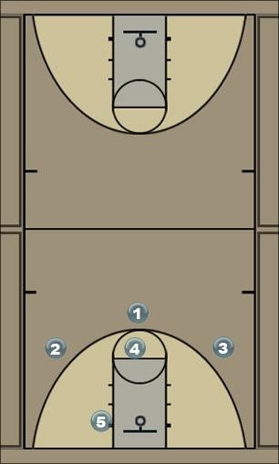 Basketball Play Zone - Option 5 Zone Play