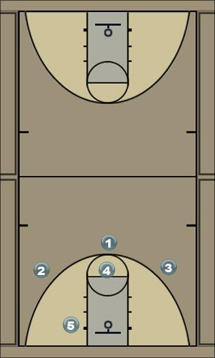 Basketball Play Zone - Reset / 3pt shot Zone Play