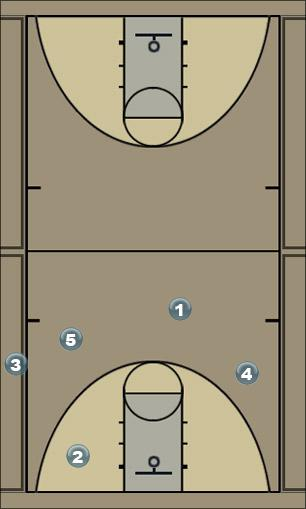 Basketball Play Sideline - Back door Sideline Out of Bounds