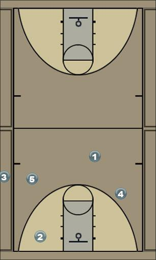 Basketball Play Sideline - cut to basket Sideline Out of Bounds