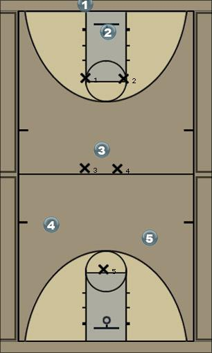 Basketball Play Red Defense