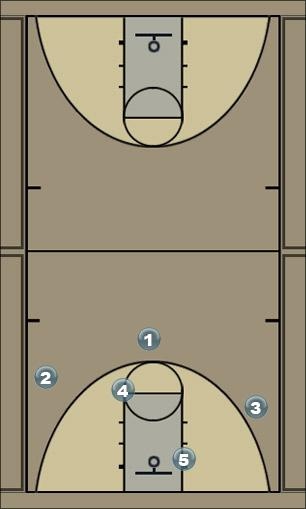 Basketball Play 5 Zone Press Break