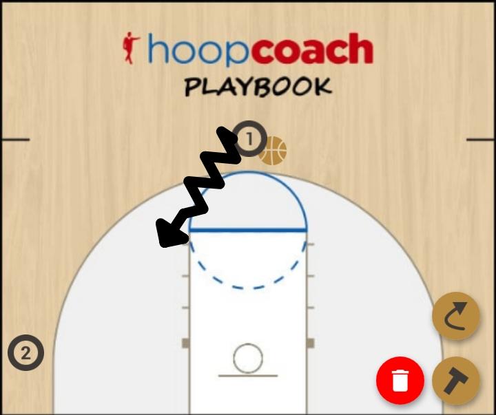 Basketball Play Entrada en calor Man to Man Set mano en mano