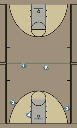 Basketball Play S Zone Press Break