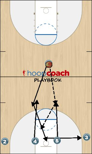 Basketball Play TWINS Man to Man Offense