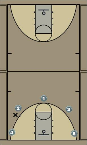 Basketball Play 4 ???? Man to Man Offense