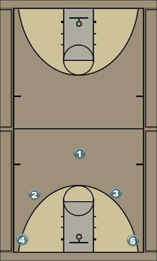 Basketball Play 3PT right Man to Man Offense